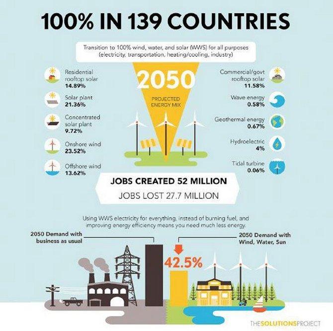 Ước tính tới 2050 nguồn năng lượng tái tạo từ điện gió ngoài biển và năng lượng mặt trời sẽ chiếm số lượng lớn nhất